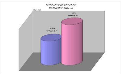 گزارش سه ساله از آنچه در وفا انجام شده – از نیمه 89 تا تا نیمه 92